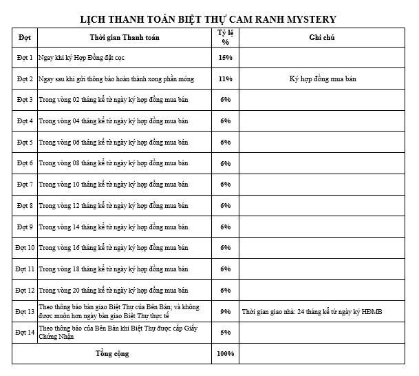 Thanh toán Biệt Thự Cam Ranh Mystery