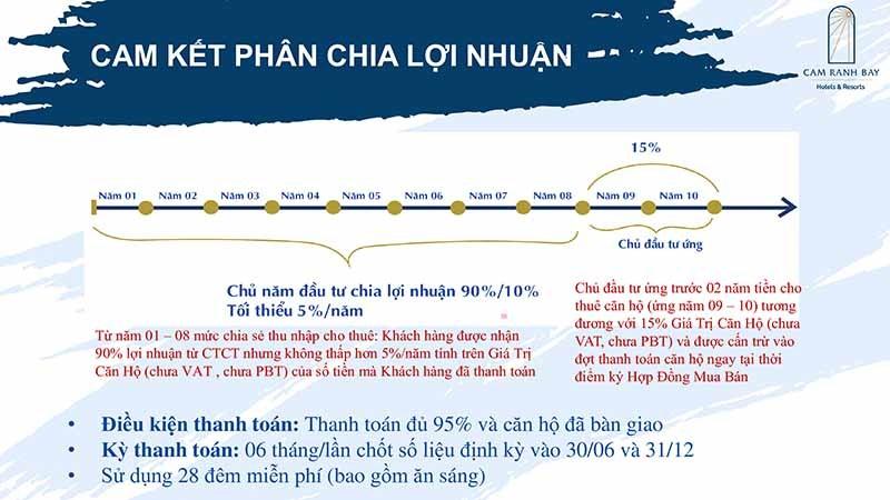 Cam kết lợi nhuận tại Cam Ranh Bay