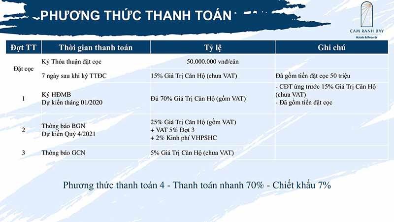 Phương thức thanh toán sớm 70% tại Cam Ranh Bay