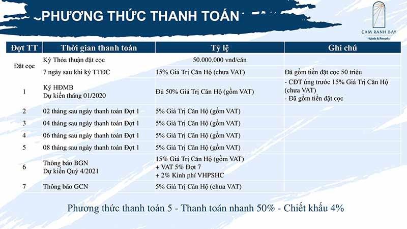 Phương thức thanh toán sớm 50% tại Cam Ranh Bay